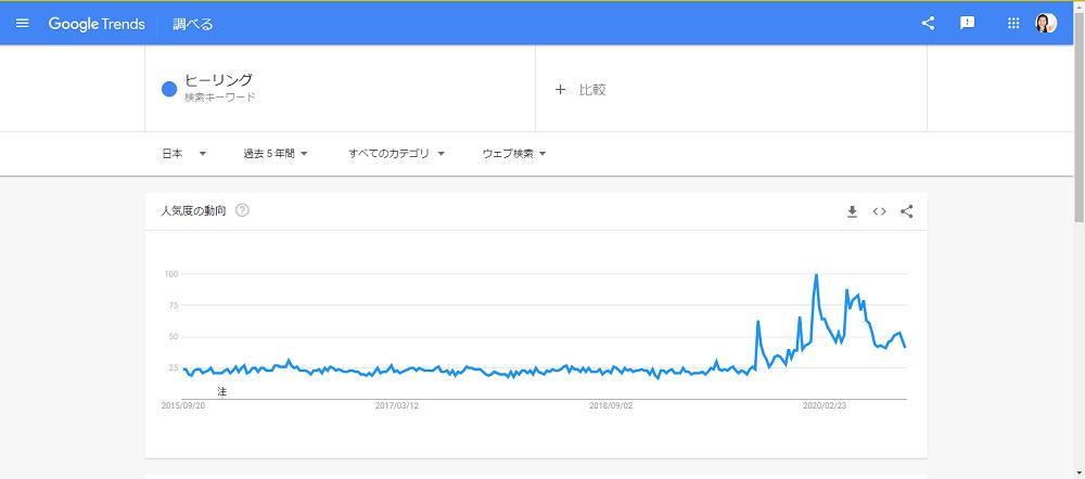 Google-trend-healling-20200919